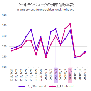 a chart of train service frequencies for Golden Week holidasys