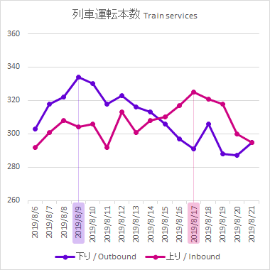 a chart of train service frequencies
