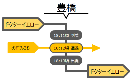 doctor yellow stops at Toyohashi (18:11 arrv. / 18:13 dept.)